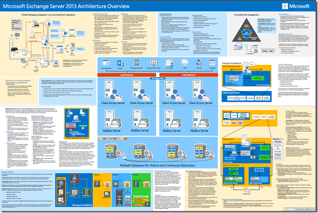 Exchange 2013 Architecture Poster