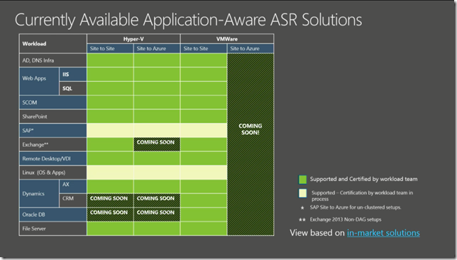 Currently Available Azure Site Recovery Manager (SRM)  Aware Solutions From Ignite 2015