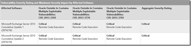 Exchange 2013 Security Vulnerability Assessment Rating