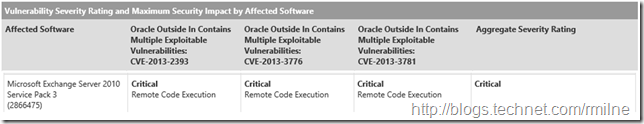 Exchange 2010 SP3 RU2 Security Vulnerability Assessment Rating