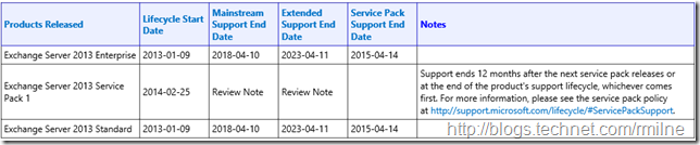 Exchange 2013 Product Lifecycle