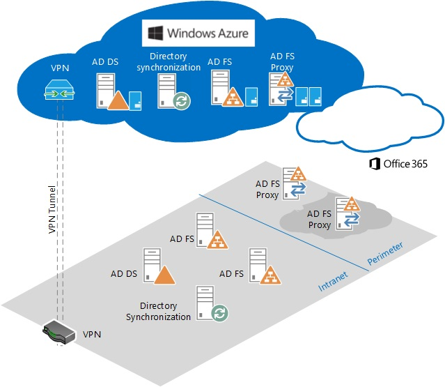 Hosting AD FS In Azure For DR Purposes