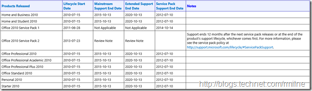 Office 2010 Support Lifecycle Support Dates
