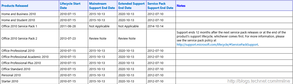 Office 2010 Support Lifecycle Dates