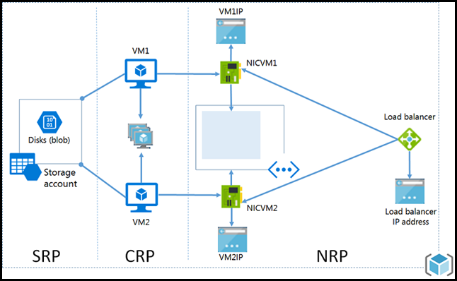 Azure Resource Manager Network Relationships