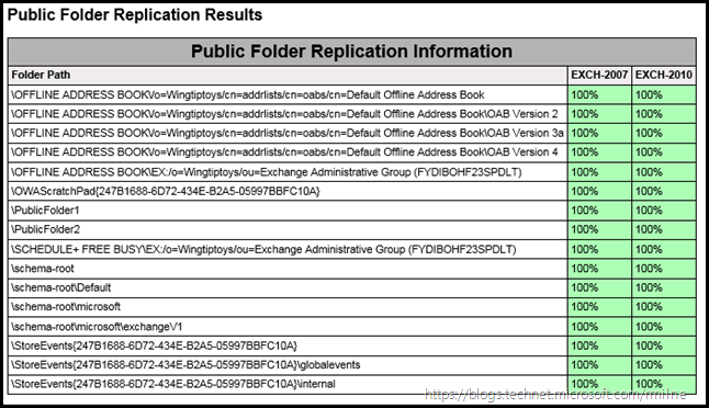 Public Folder Replication Verification - On Multiple Servers