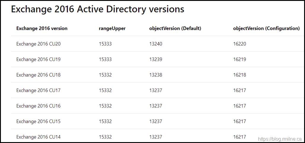 Exchange 2016 Active Directory Versions